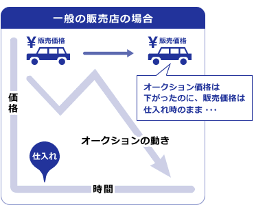 中古車お探し専門店グループのautoshop 2nd